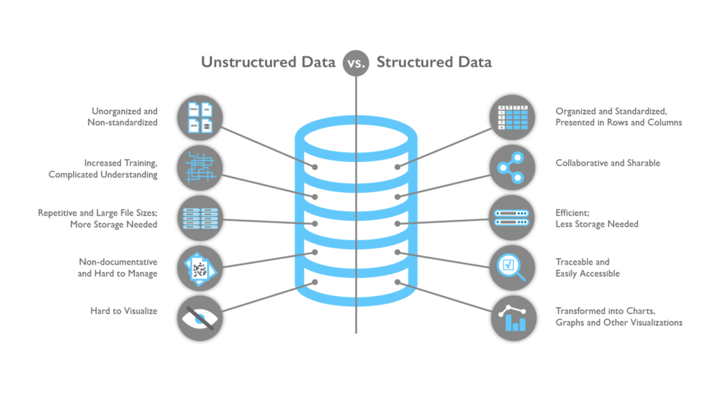 Advantages of Structured Data