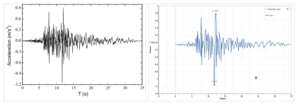 Curve Digitization in d3VIEW